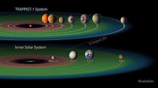 Ученые рассказали, что им удалось узнать о планетарной системе TRAPPIST-1