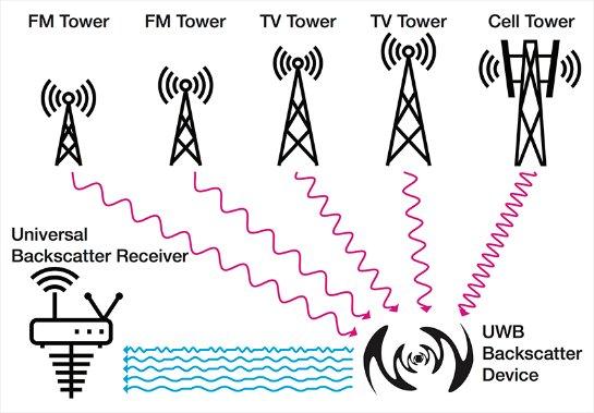 В «умных» домах и технике в будущем обойдутся без активных радиомодулей