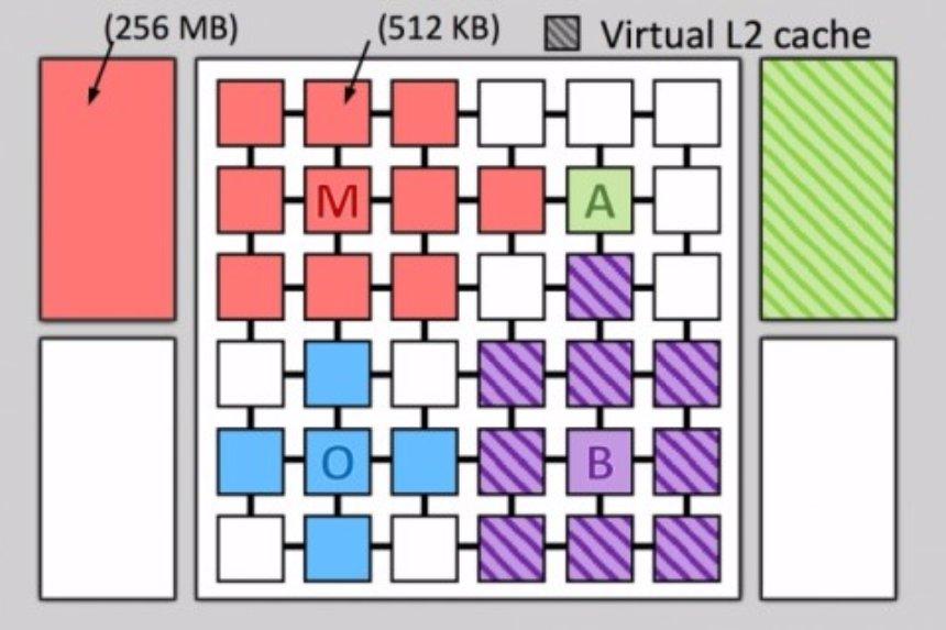 Ученые нашли способ сделать процессор еще быстрее