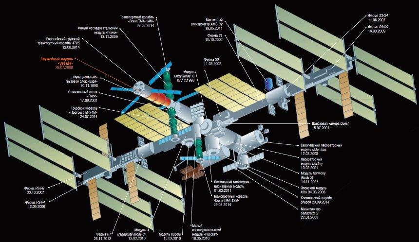 Российская сторона предлагает переоборудовать МКС в космическую гостиницу