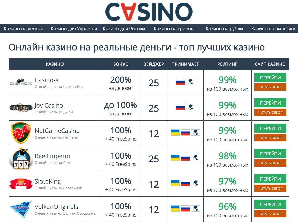 Какими способностями впечатляют игровые дома России своих пользователей?