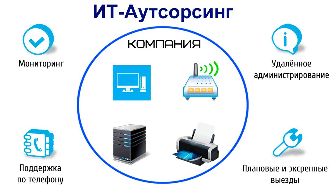 Техническое обслуживание компьютера на постоянной основе