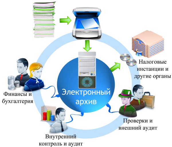 Электронный веб-архив