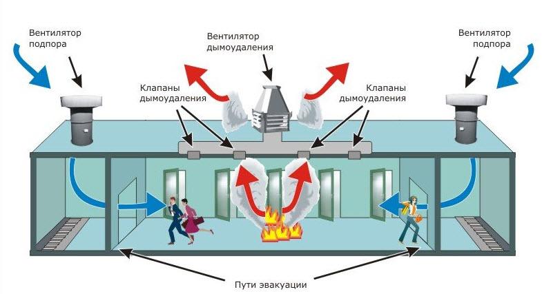 Система удаления дыма – залог сохранности здоровья и имущества