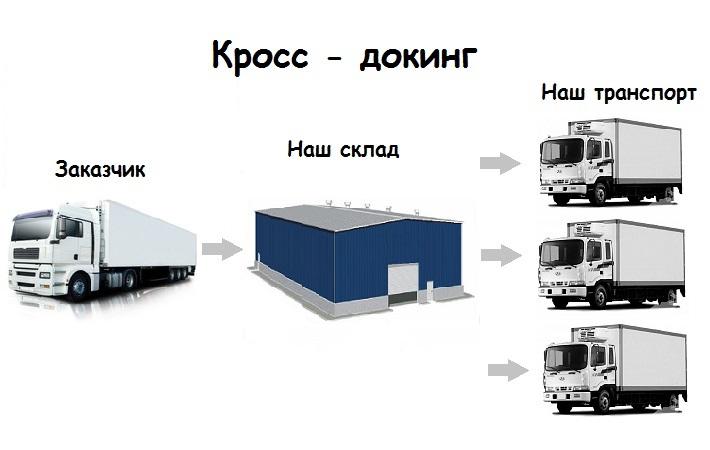 Кросс-докинг – складские услуги для предприятий и компаний