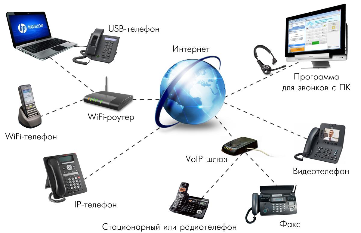 IP-телефония от UNINTEL – высокое качество связи