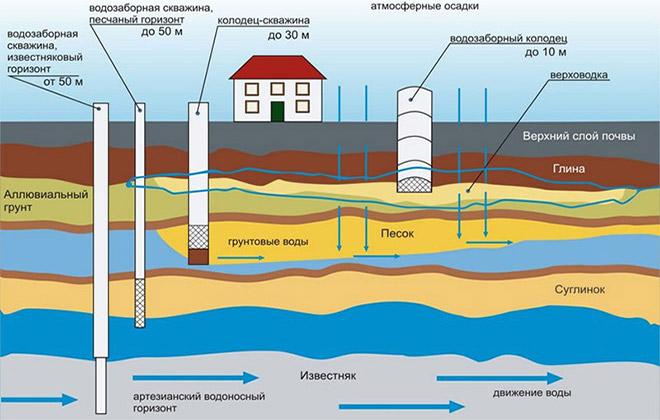 Как обеспечить автономное водоснабжение в Москве