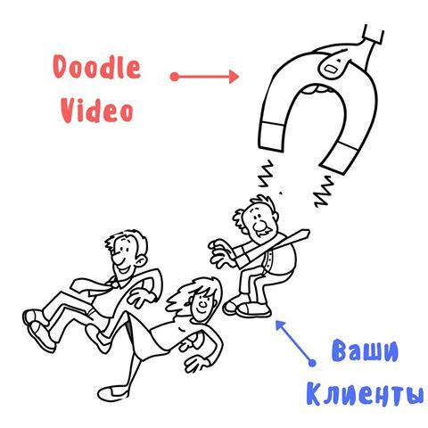 Doodle видео – лучшее решение для развития бизнеса